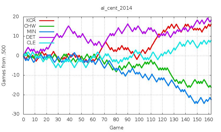 AL Central 2014