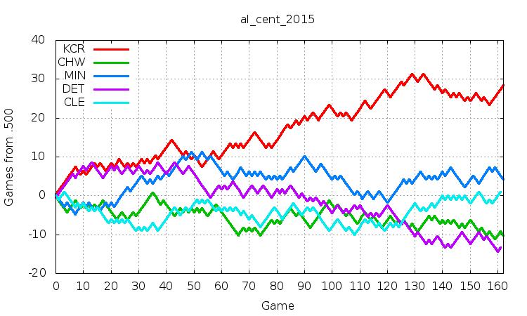 AL Central 2015