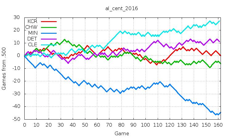 AL Central 2016
