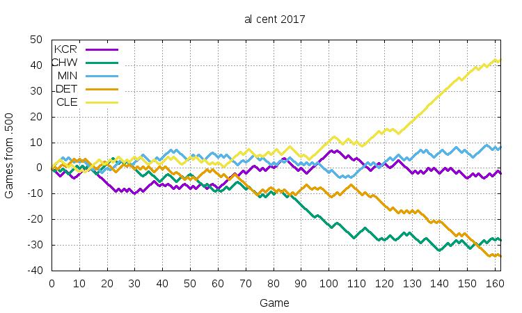 AL Central 2017