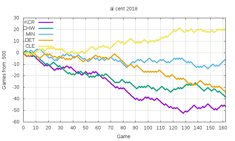 AL Central 2018
