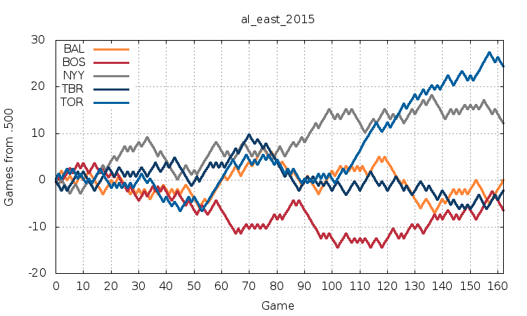 AL East 2015