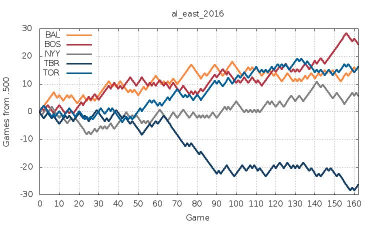 AL East 2016