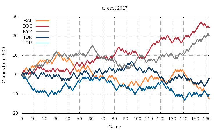 AL East 2017