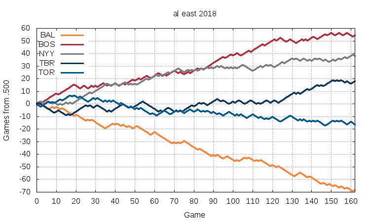 AL East 2018