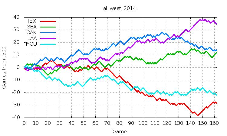 AL West 2014