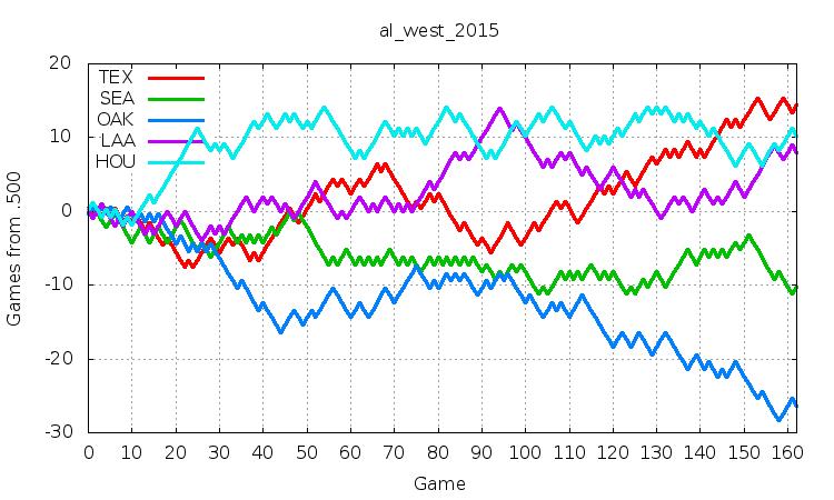 AL West 2015