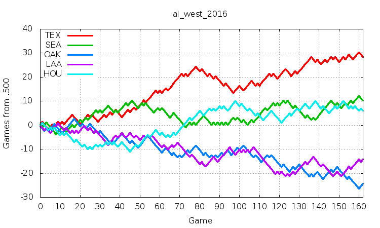 AL West 2016