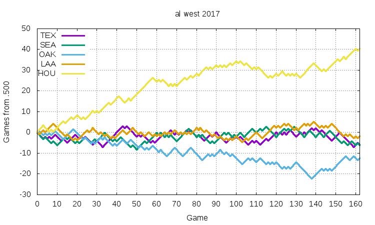 AL West 2017