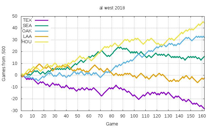 AL West 2018