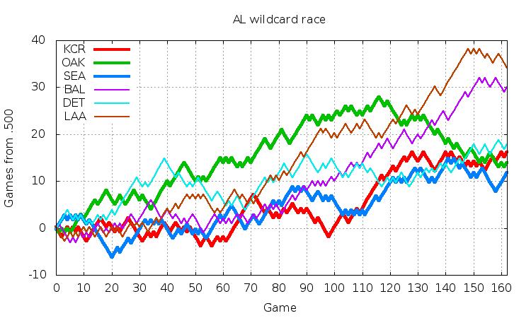 AL Wildcard 2014