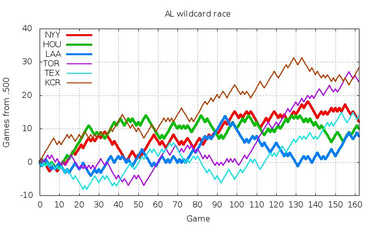 AL Wildcard 2015