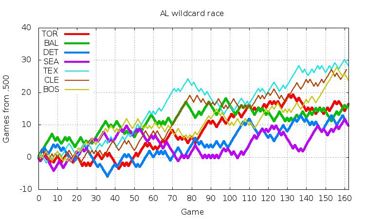 AL Wildcard 2016
