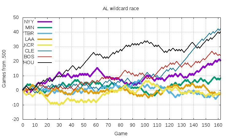 AL Wildcard 2017