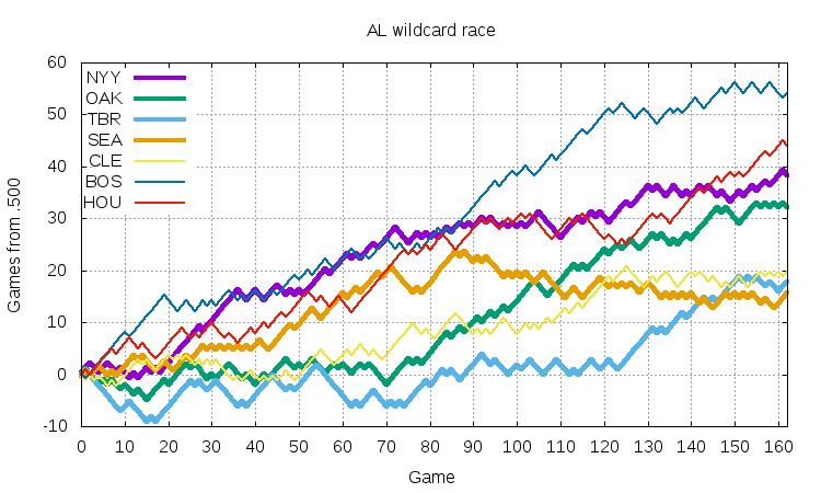 AL Wildcard 2018