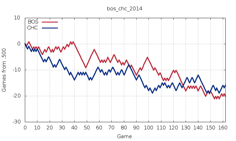 Red Sox vs. Chicago Cubs 2014
