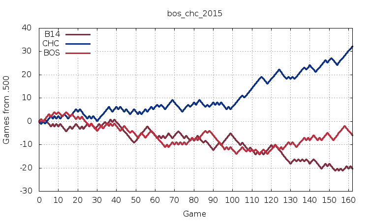 Red Sox vs. Cubs, 2015