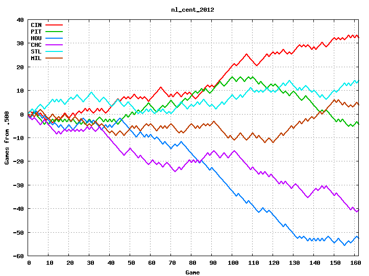 NL Central 2012
