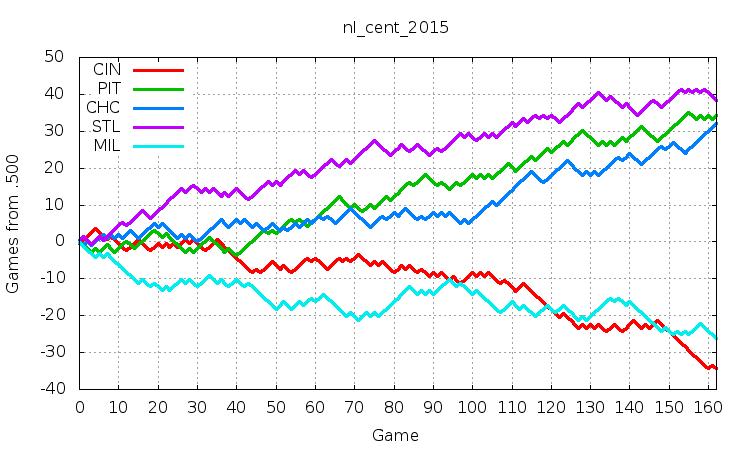 NL Central 2015