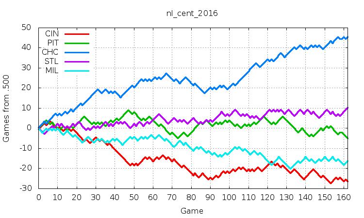NL Central 2016