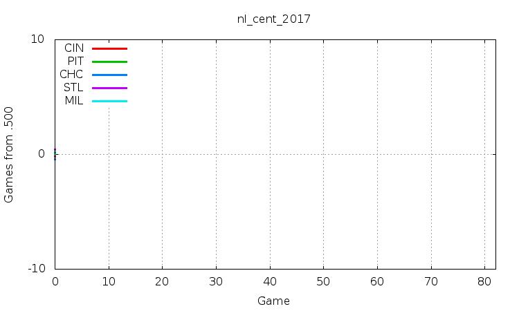 NL Central 2017