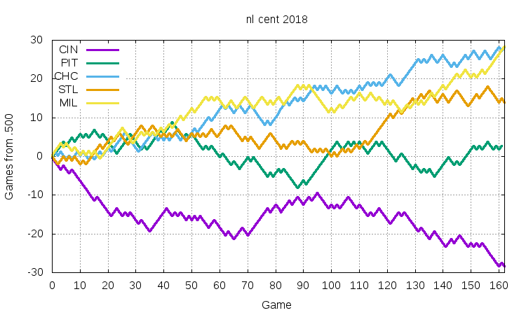 NL Central 2018