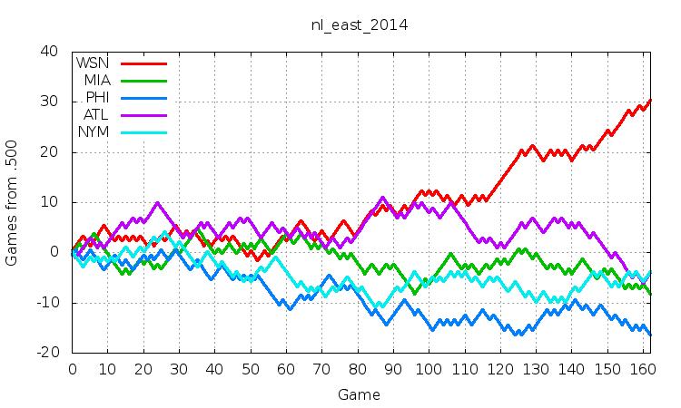 NL East 2014