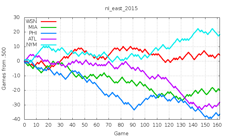 NL East 2015