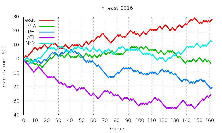 NL East 2016