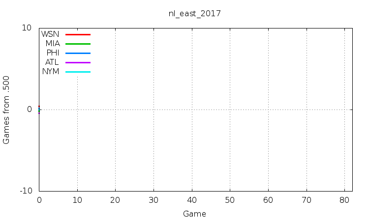 NL East 2017