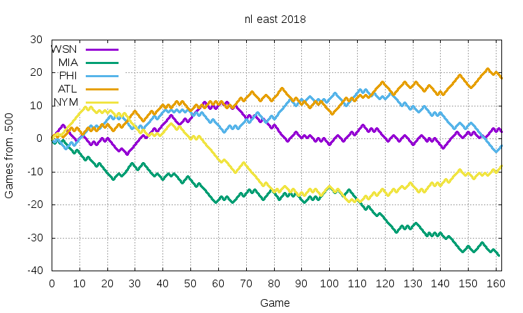 NL East 2018