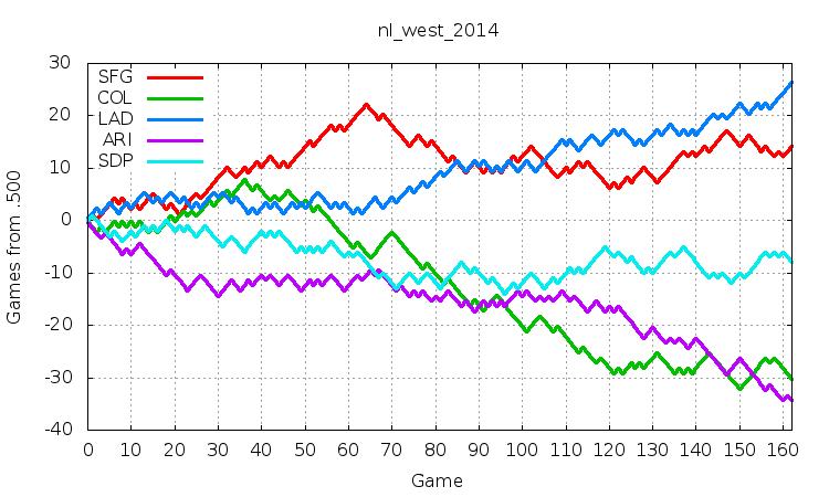 NL West 2014