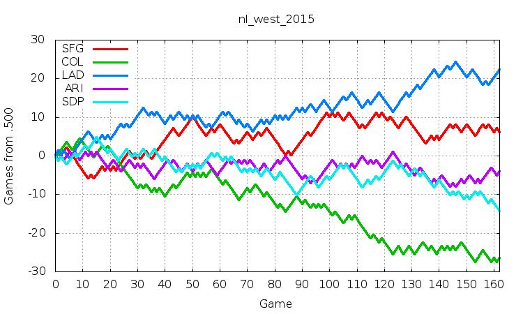 NL West 2015