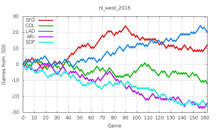 NL West 2016