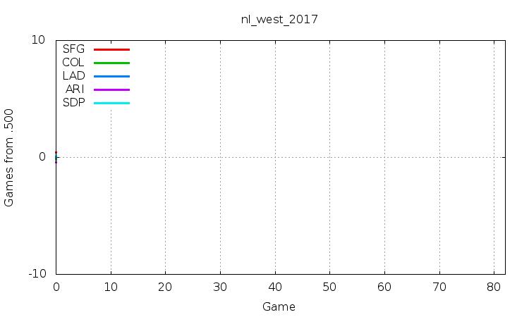 NL West 2017