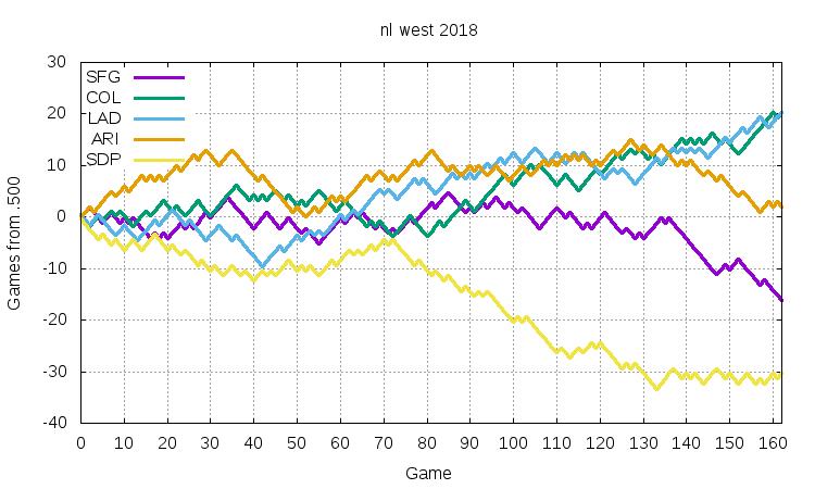NL West 2018